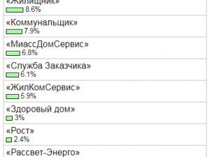 Рейтинг управляющих компаний Миасса