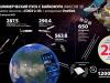 Спутники OneWeb - в зоне видимости ГРЦ